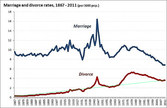 marriage_and_divorce_over_time 1867-2011 new _with-trend